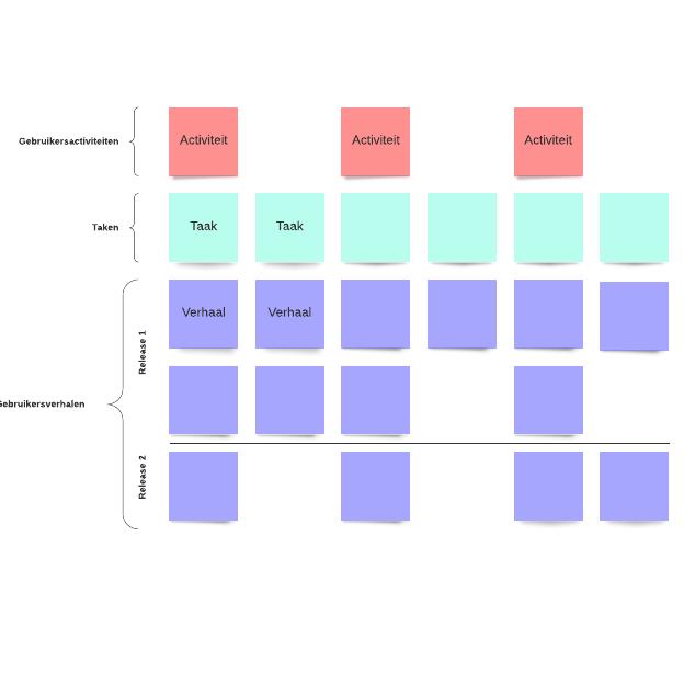 Gebruikersverhaalkaart