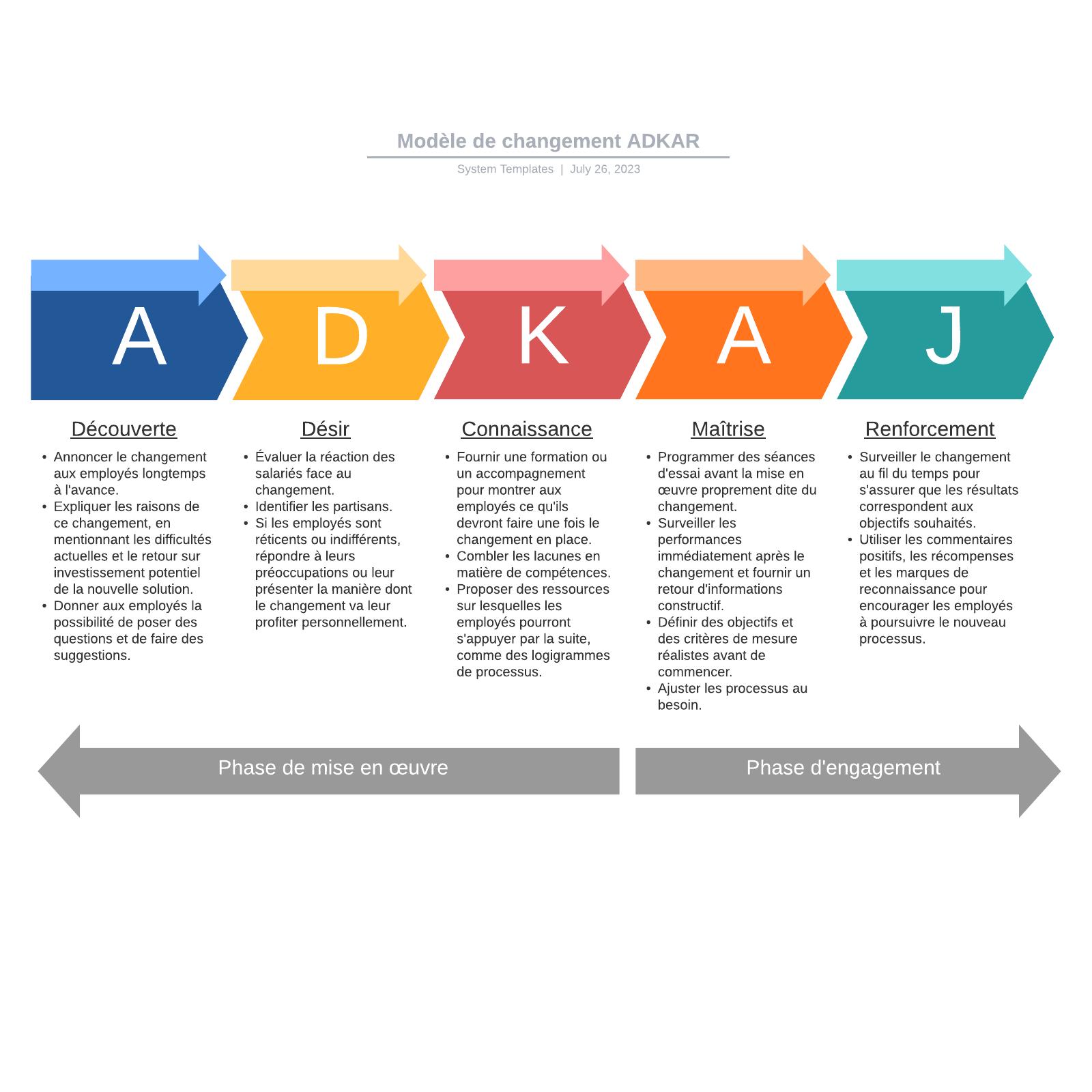 exemple de modèle de changement ADKAR