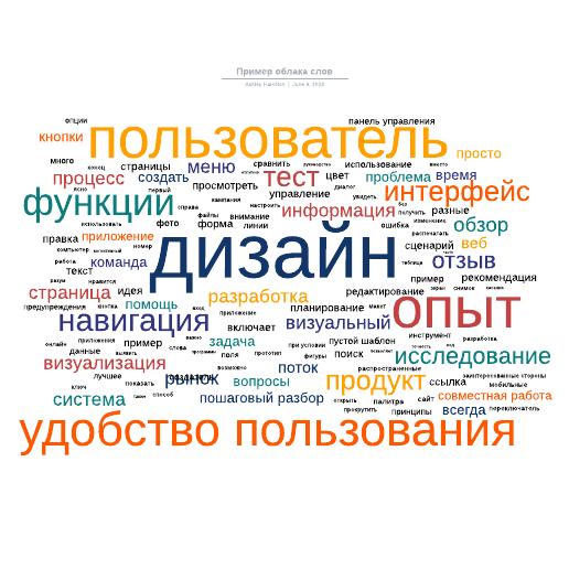 Пример облака слов