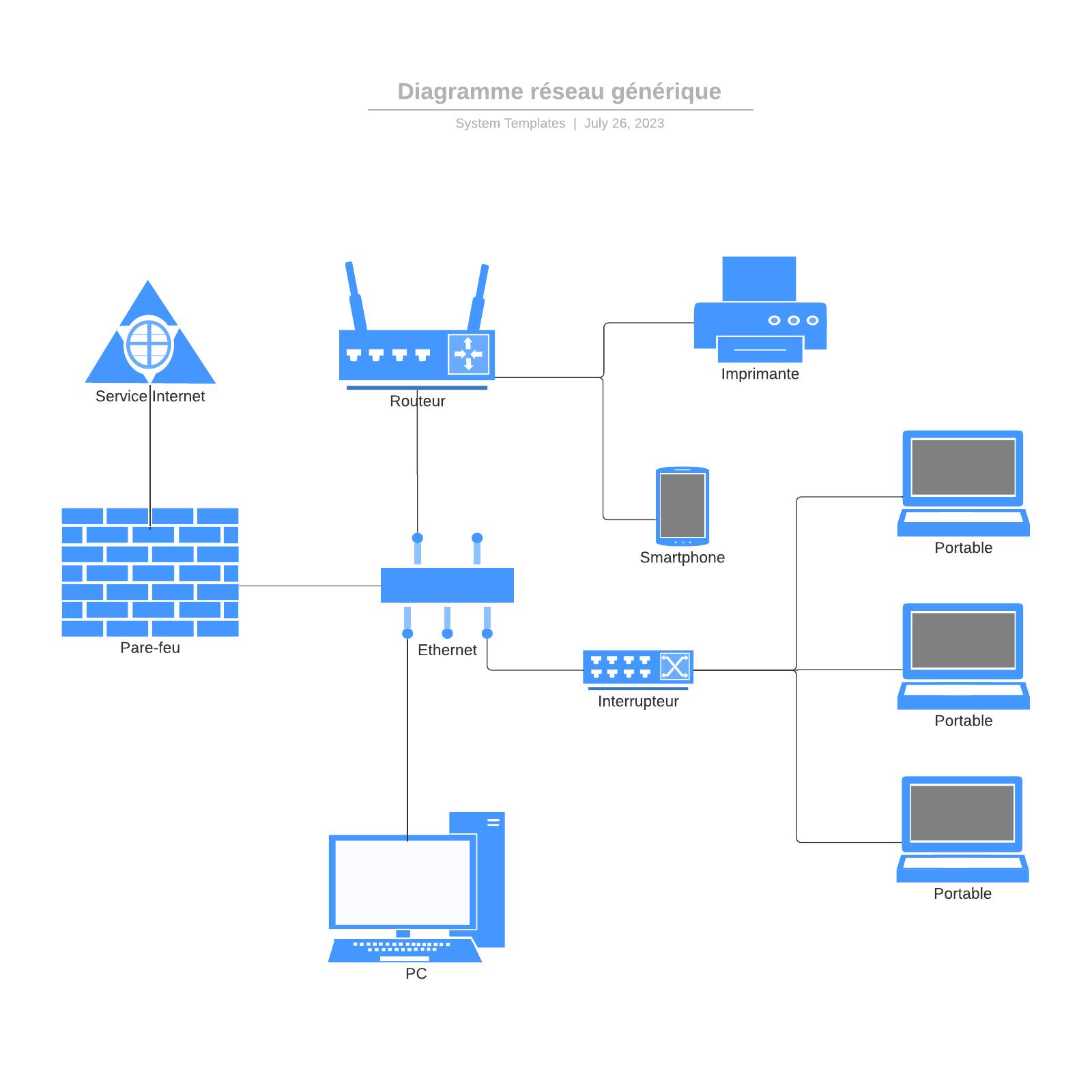 exemple de diagramme de réseau générique