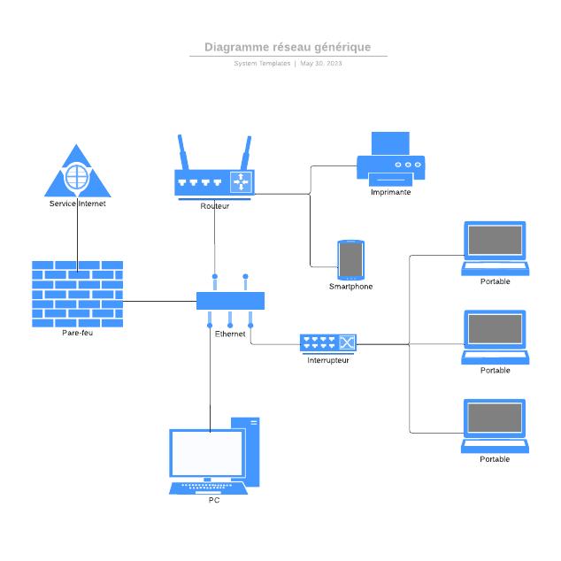 Diagramme réseau générique