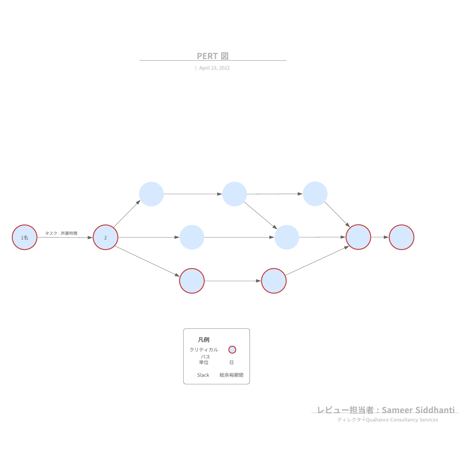 Program Evaluation and Review Techniques (PERT)図とパート法をテンプレートで解説