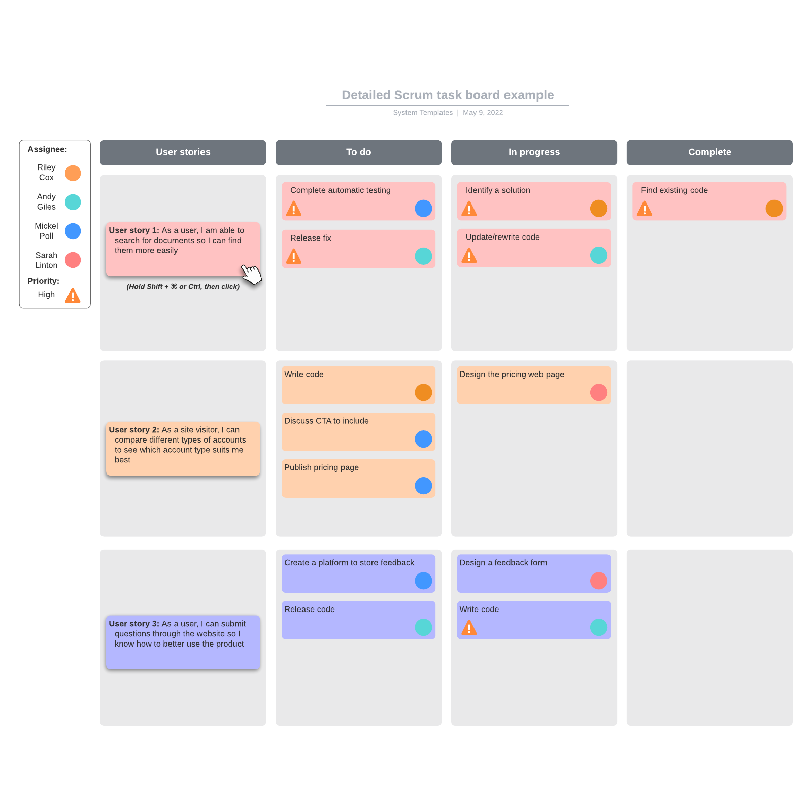 Detailed Scrum task board example