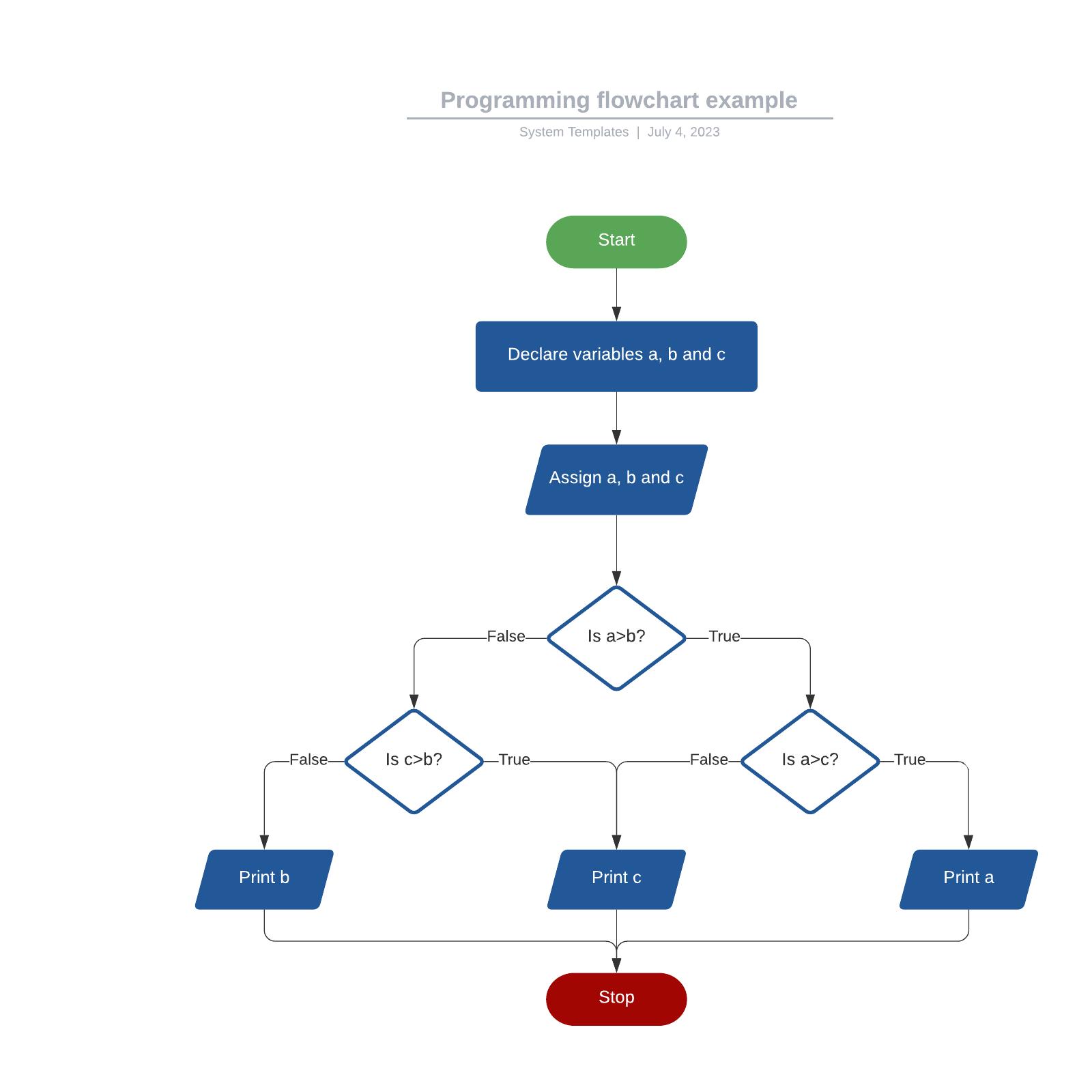 Programming flowchart example