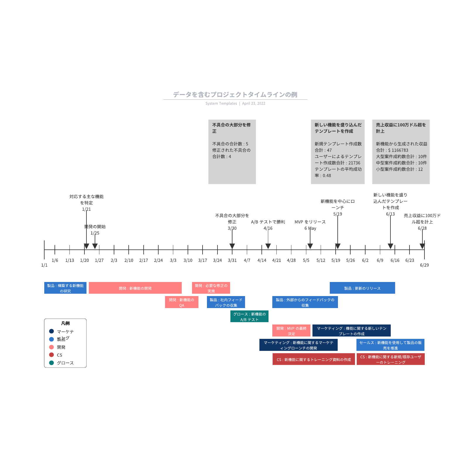 プロジェクト管理工程表テンプレート