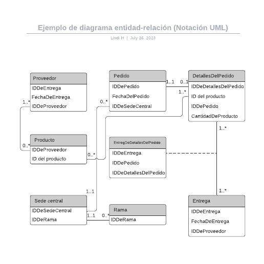 Ejemplo de diagrama entidad-relación (Notación UML)