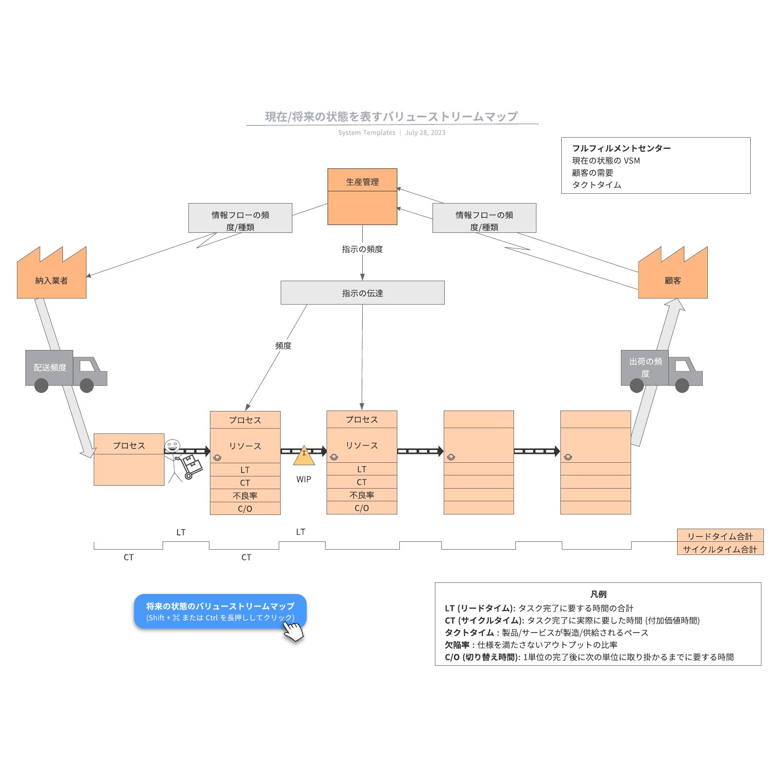 VSMバリューストリームマップに使える参考例