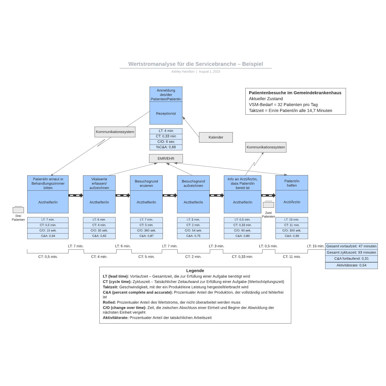 Wertstromanalyse für die Servicebranche– Beispiel