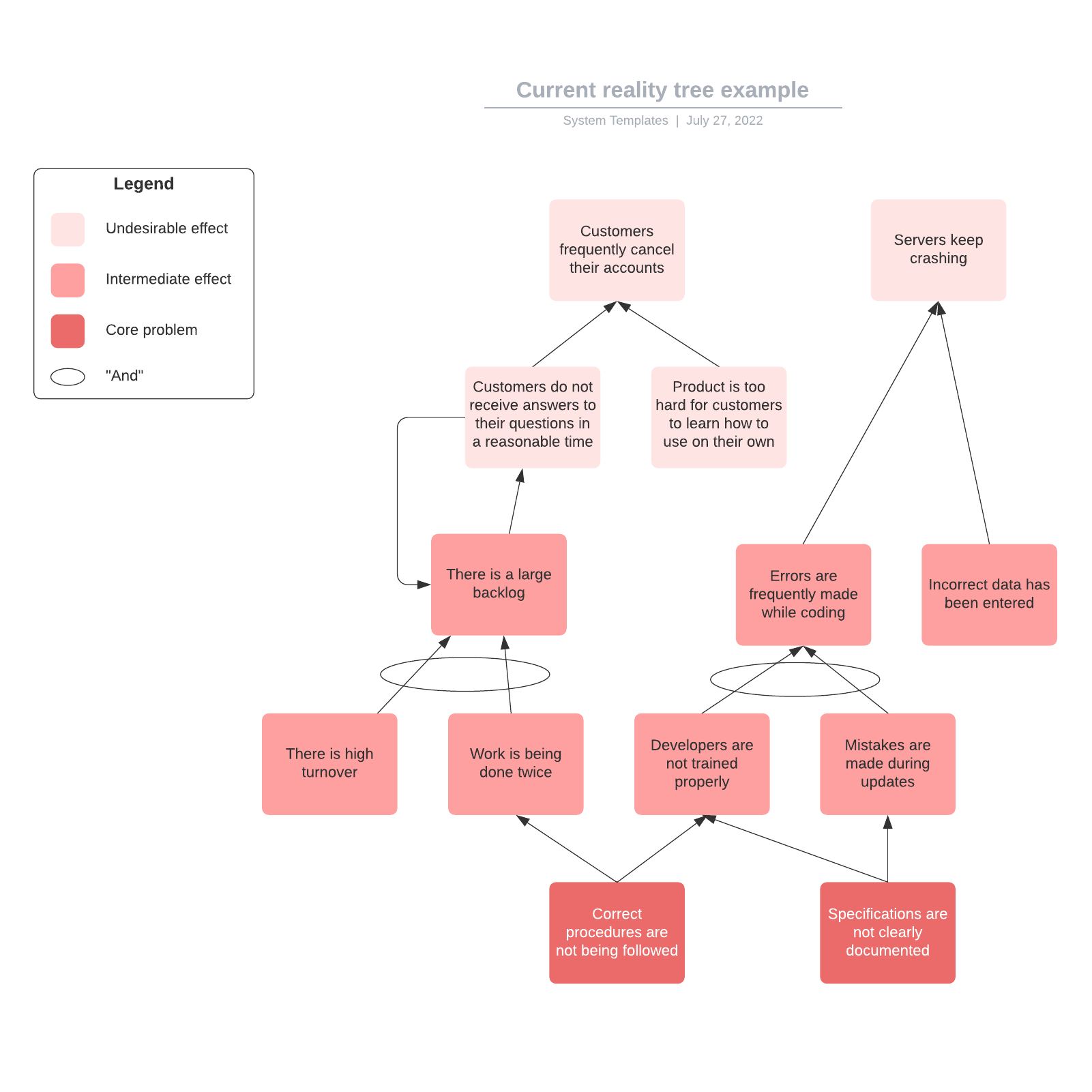 Current reality tree example