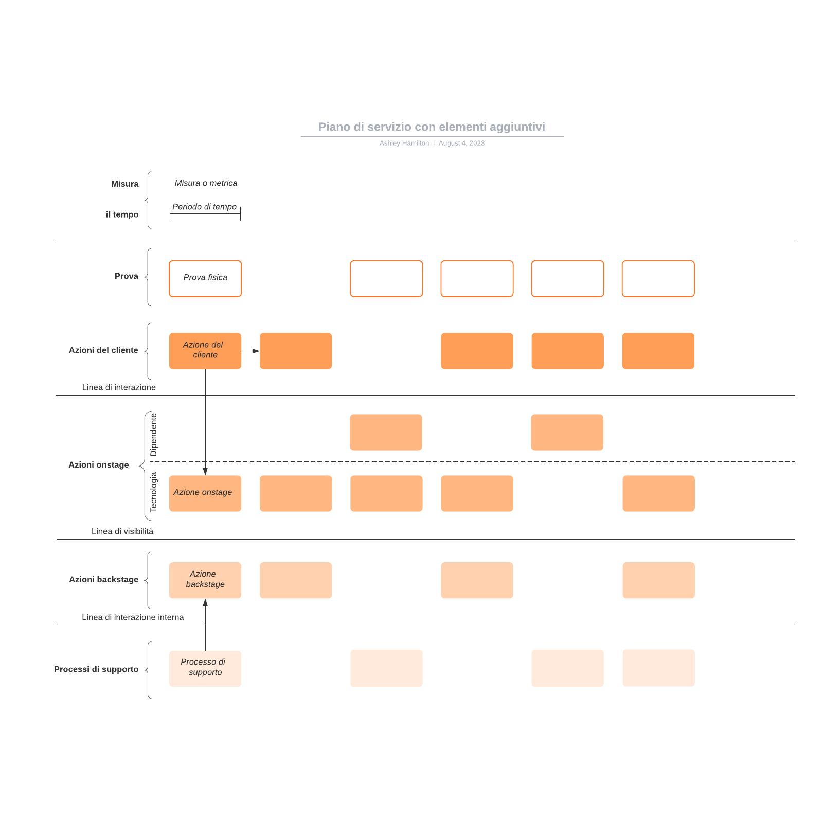 Piano di servizio con elementi aggiuntivi