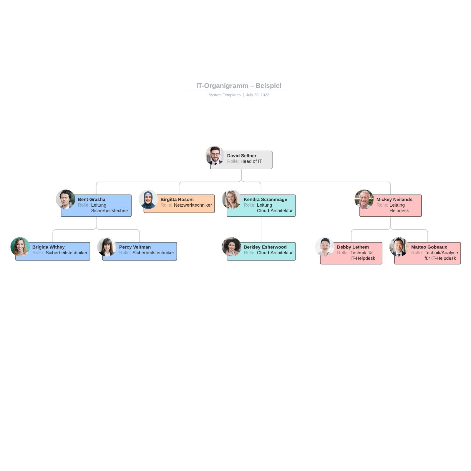 IT-Organigramm– Beispiel