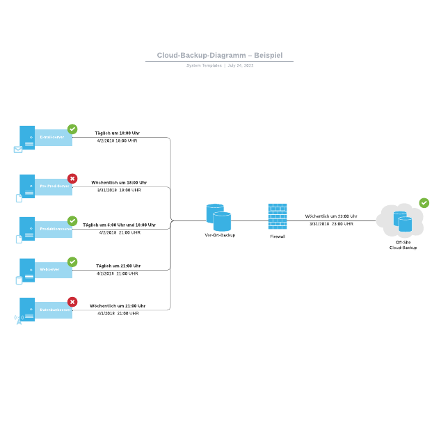 Cloud-Backup-Diagramm – Beispiel