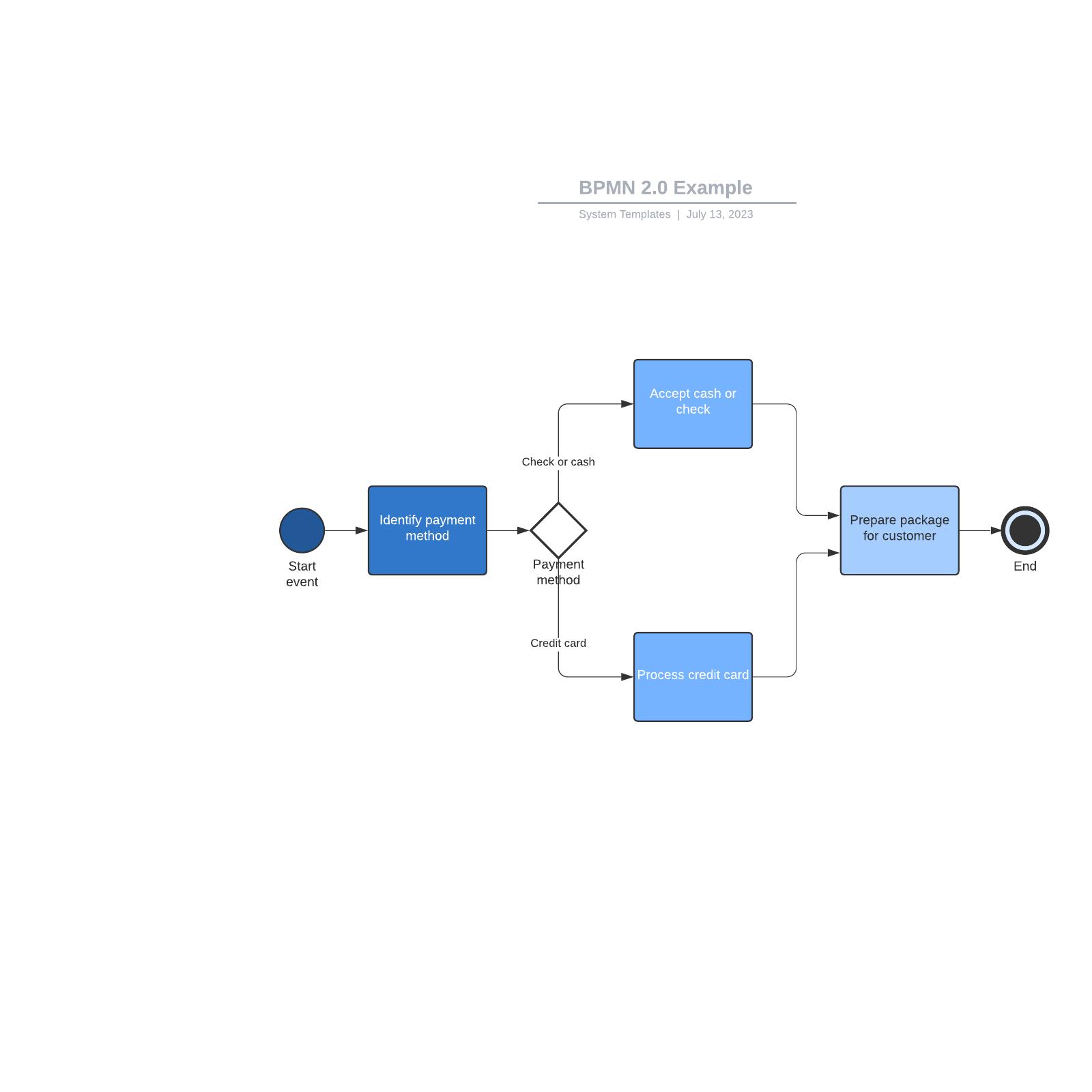 BPMN 2.0 Example