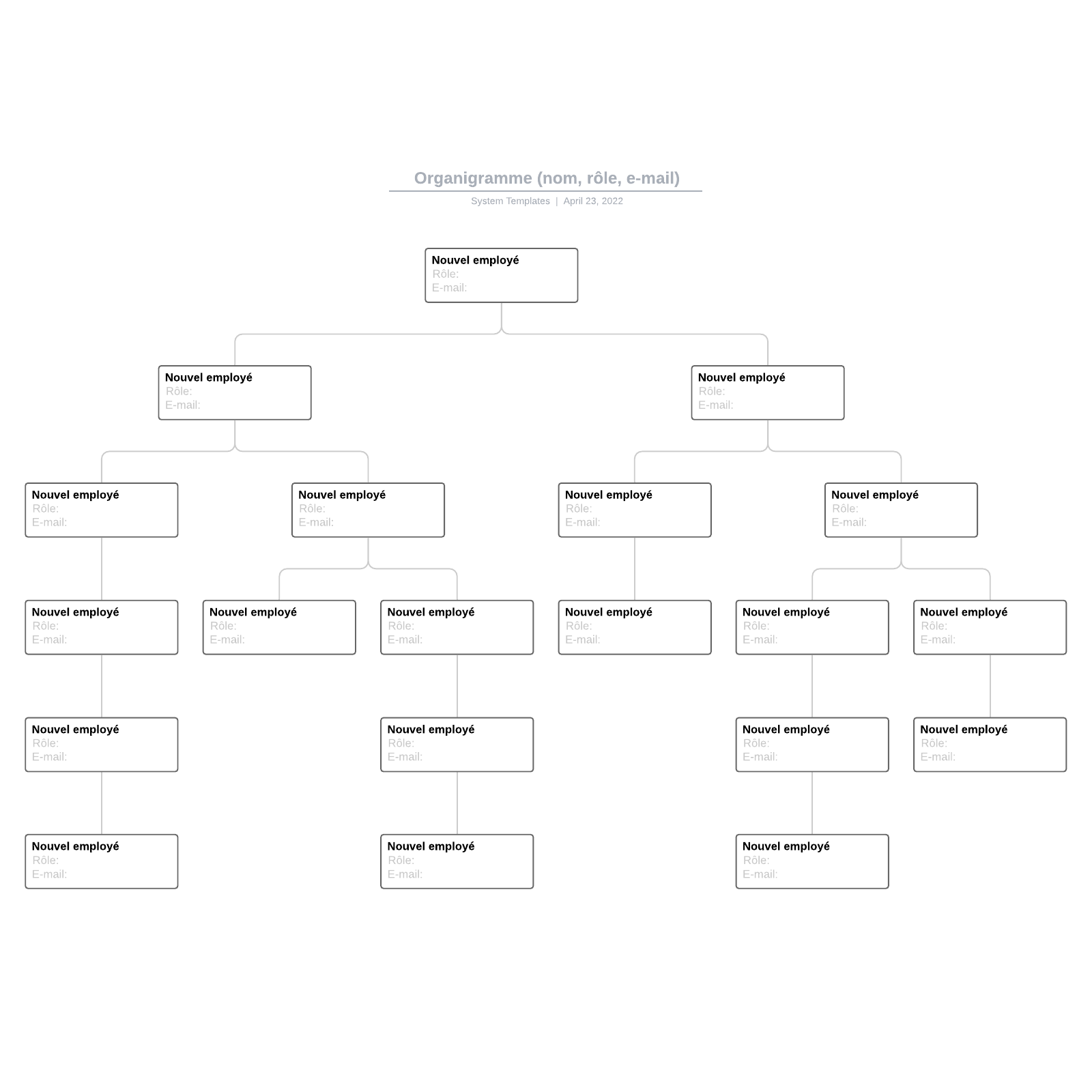 exemple d'organigramme (nom, rôle, e-mail) vierge