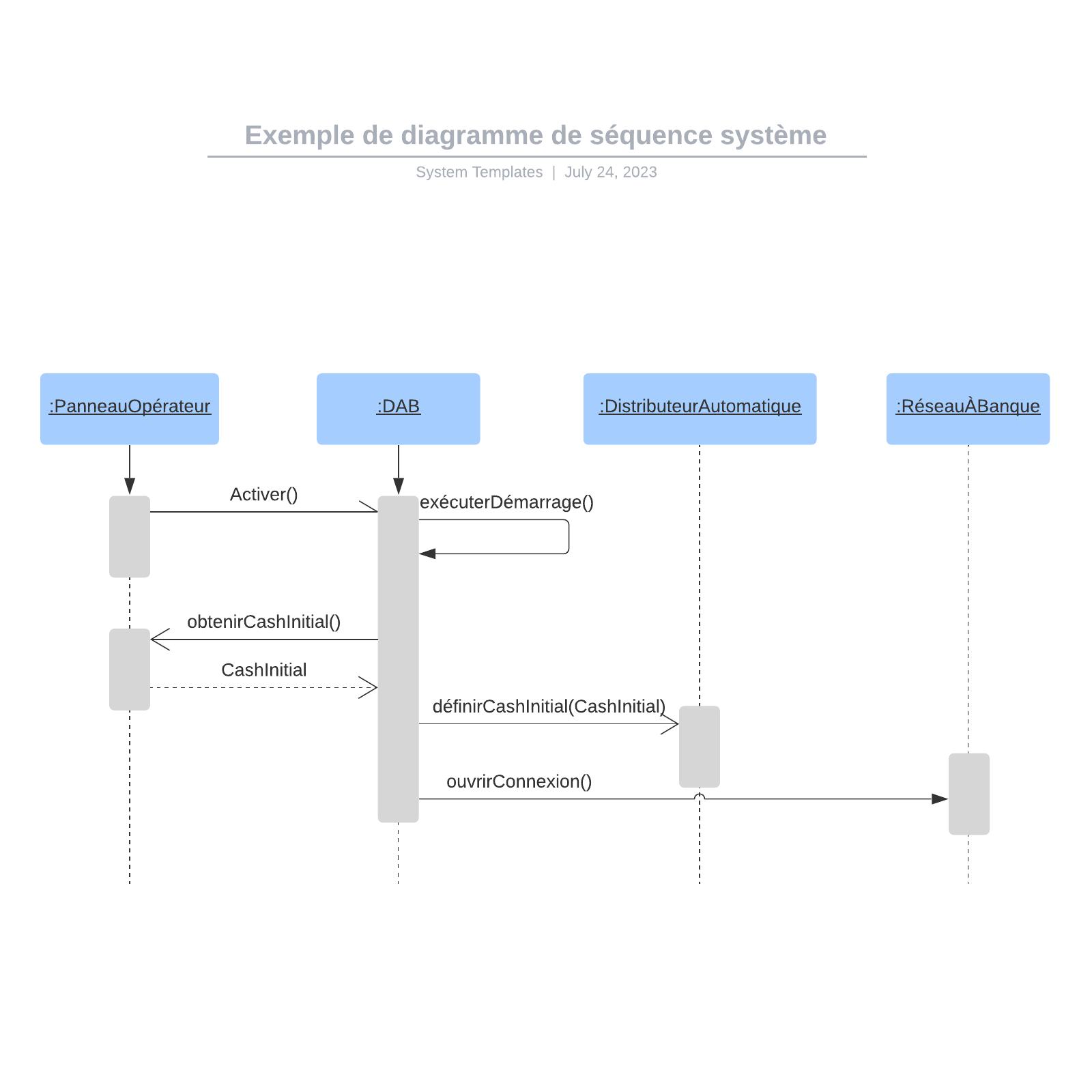 exemple de diagramme de séquence système