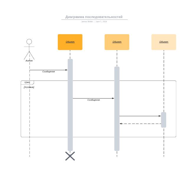 Диаграмма последовательностей