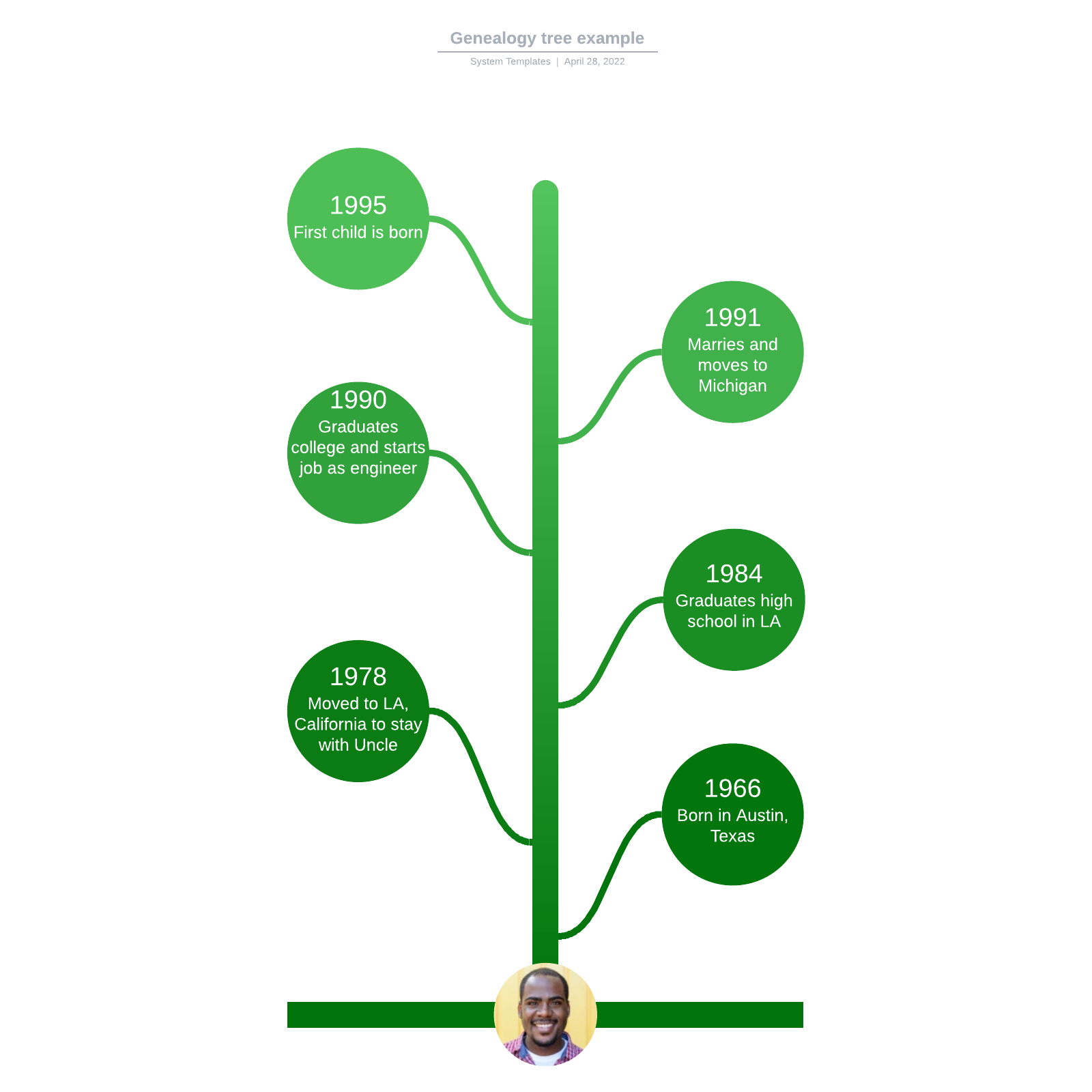 Genealogy tree example