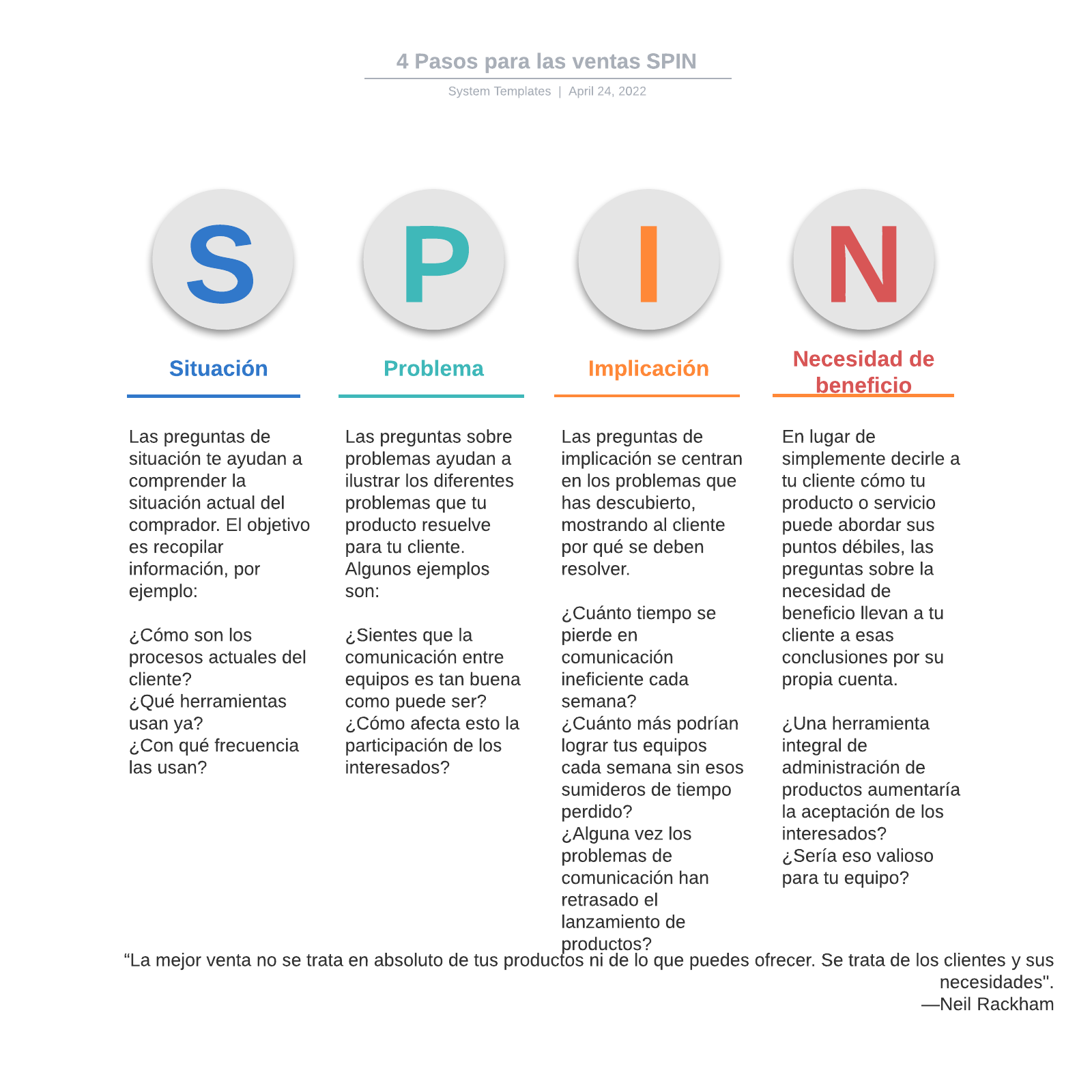 4 Pasos para las ventas SPIN