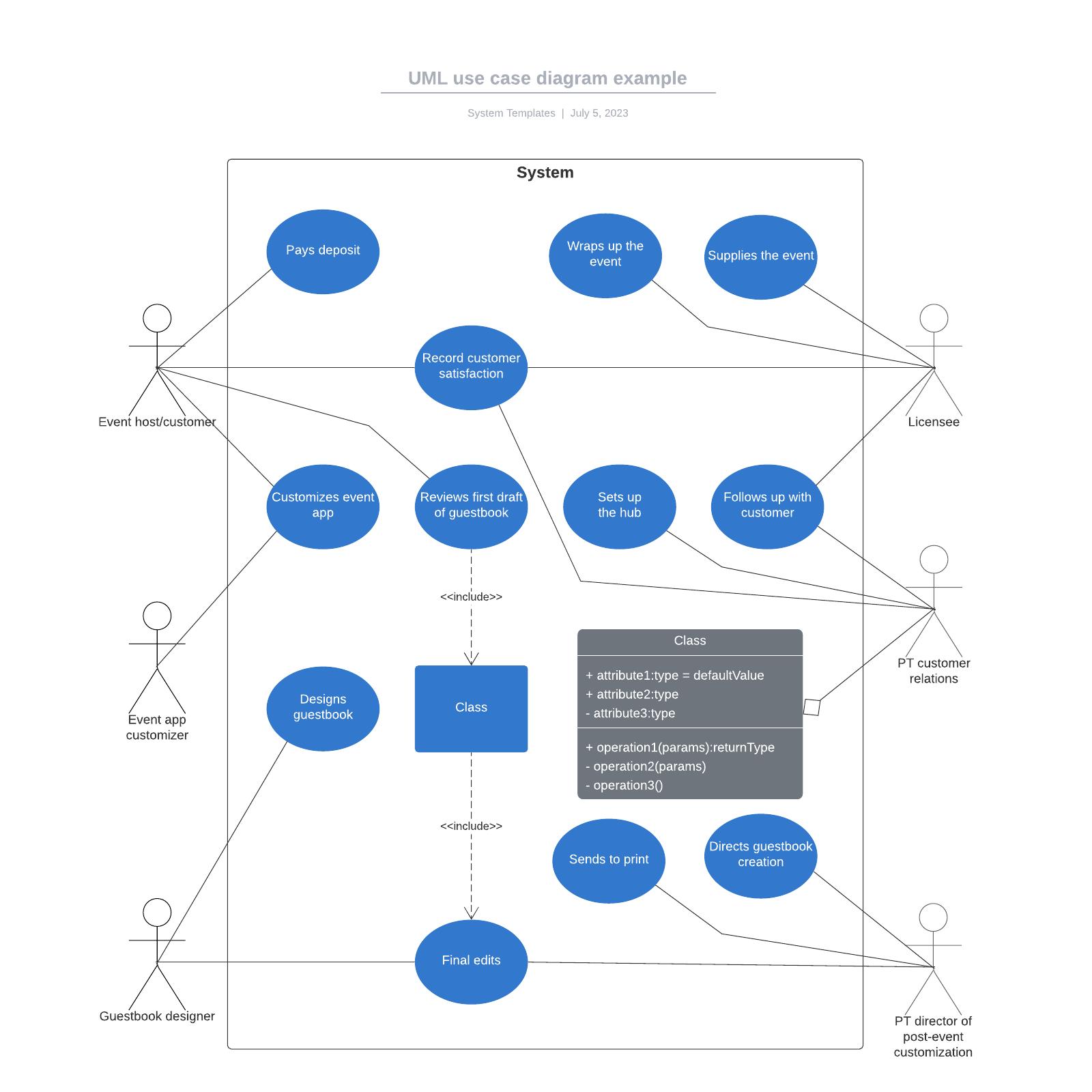 UML use case diagram example