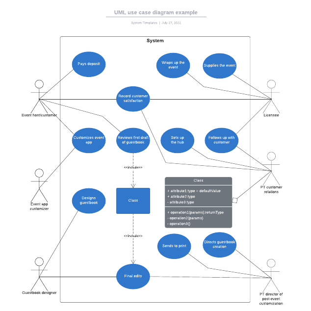 UML use case diagram example