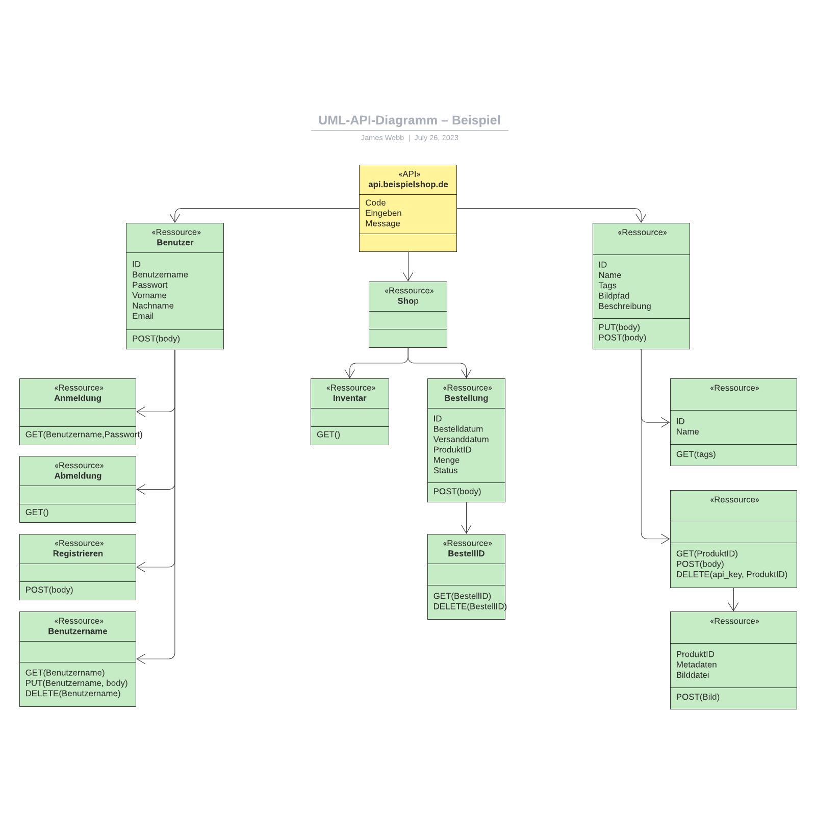 UML-API-Diagramm – Beispiel