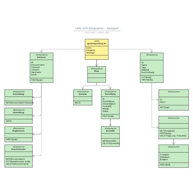 UML-API-Diagramm– Beispiel