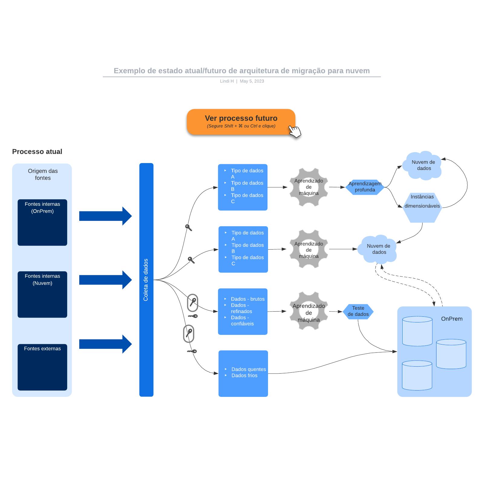 Exemplo de estado atual/futuro de arquitetura de migração para nuvem