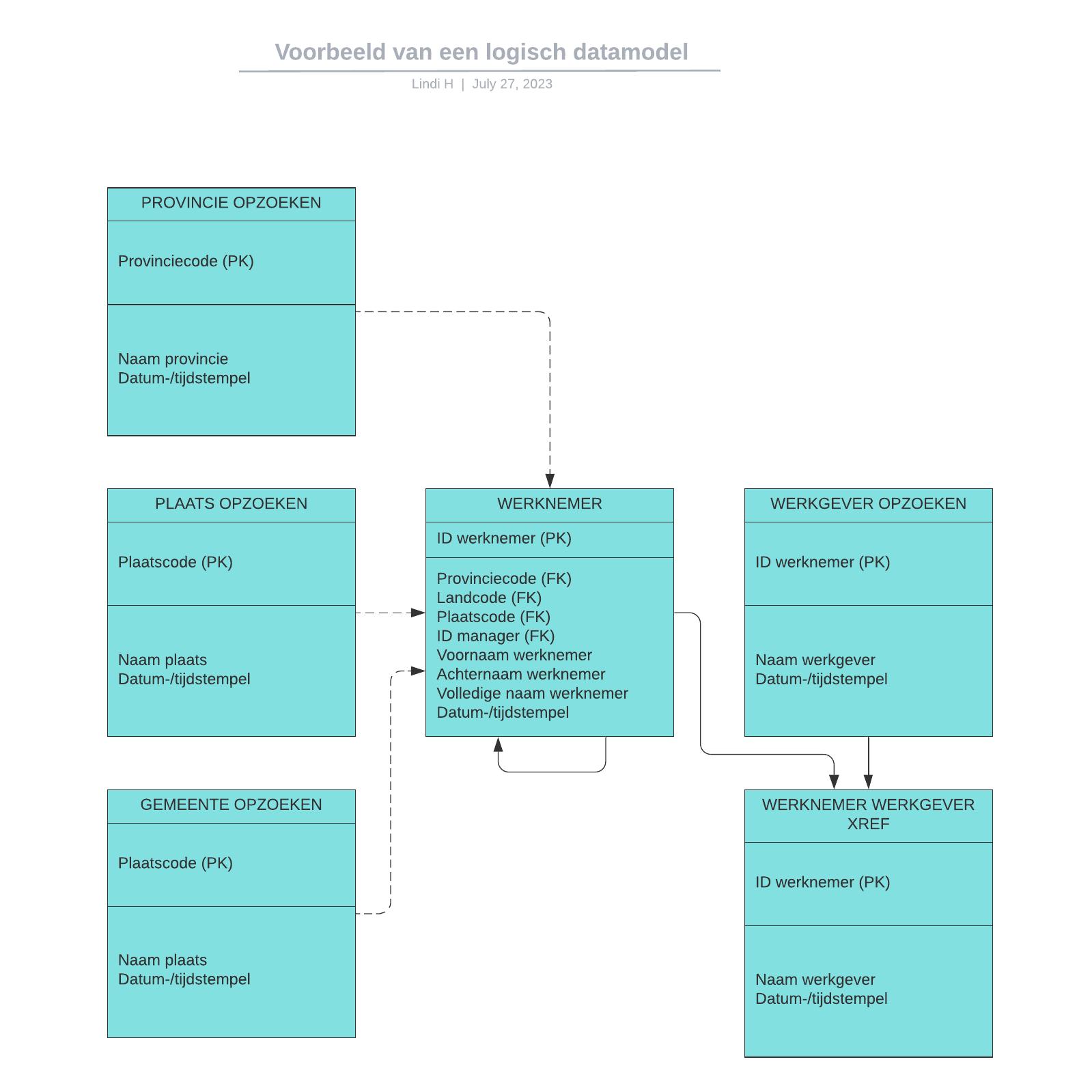 Voorbeeld van een logisch datamodel
