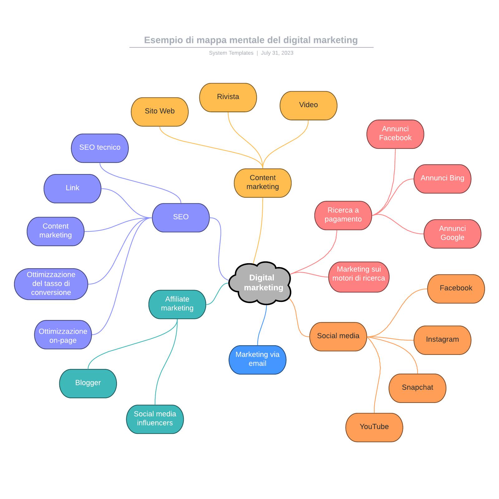 Esempio di mappa mentale del digital marketing