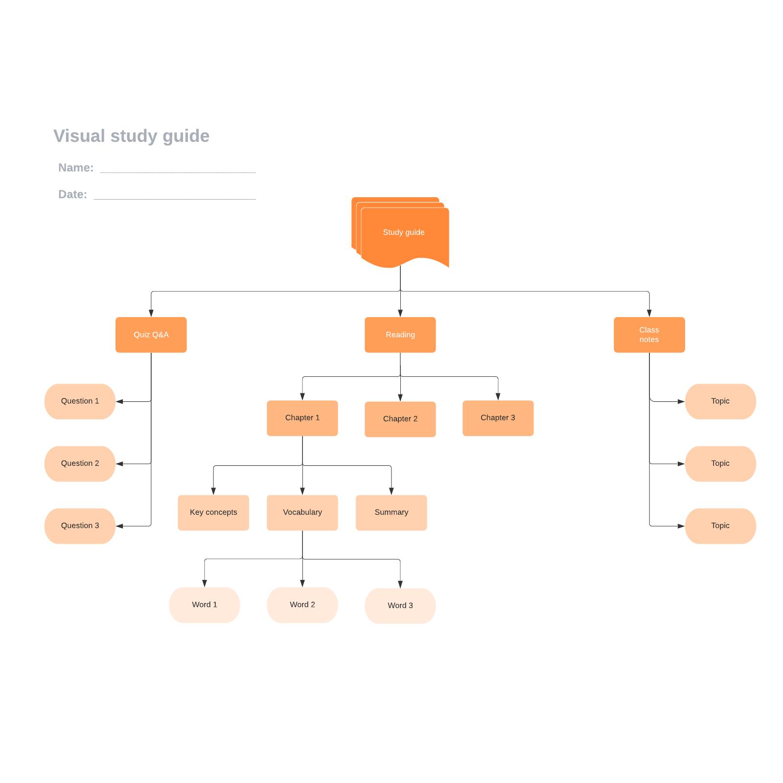 Visual study guide