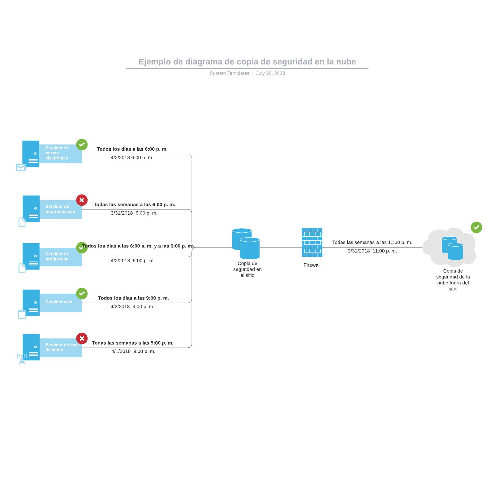 Ejemplo de diagrama de copia de seguridad en la nube
