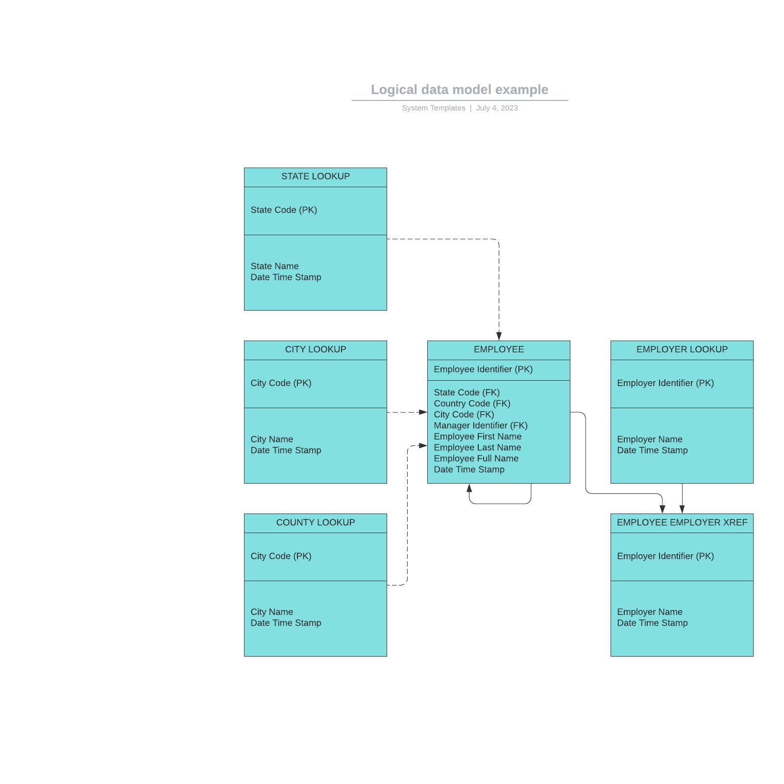 Logical data model example