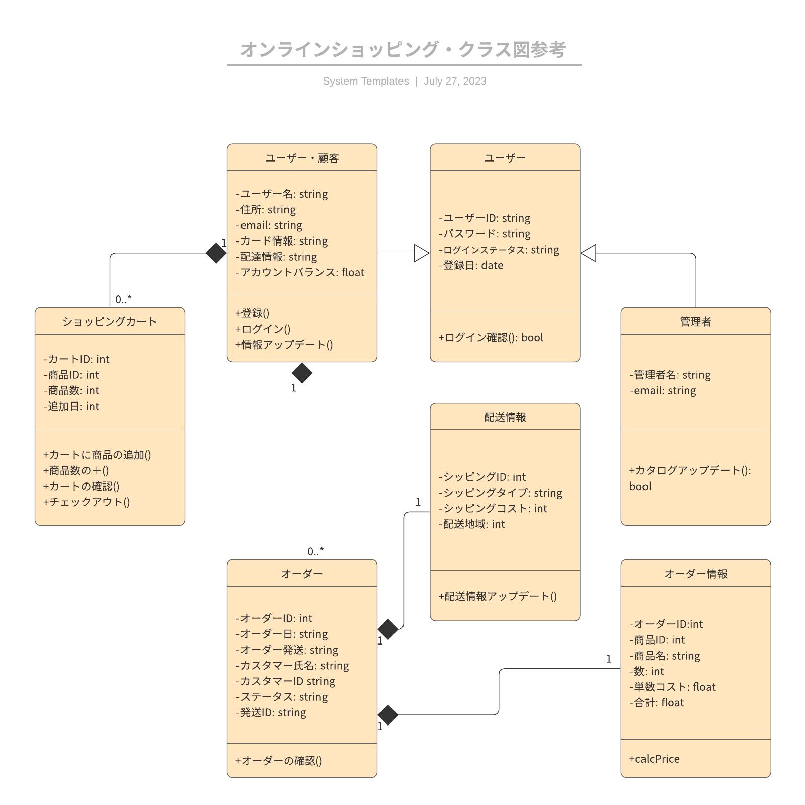 UMLクラス図参考例