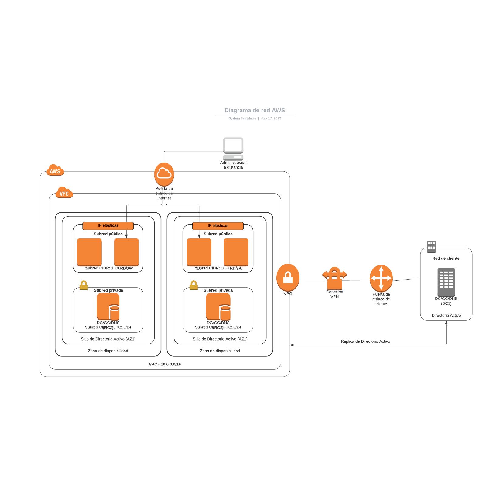 Diagrama de red AWS