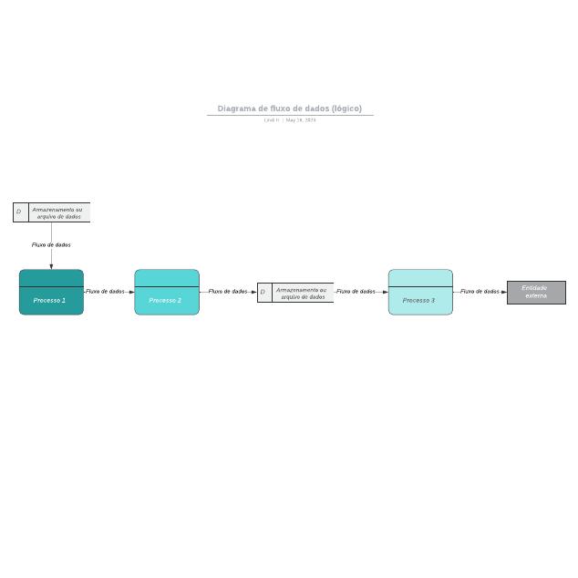 Diagrama de fluxo de dados (lógico)