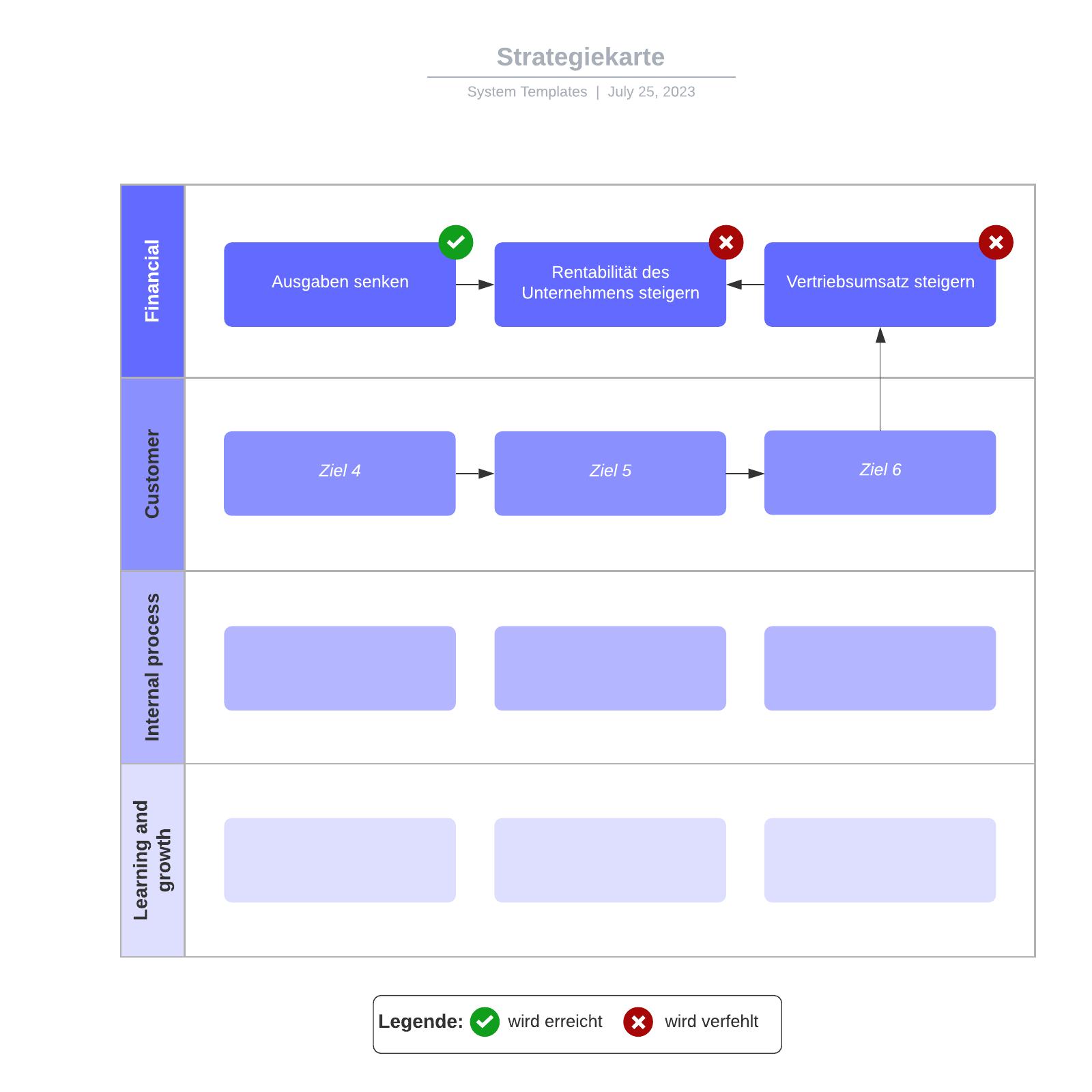 Strategy Map Vorlage