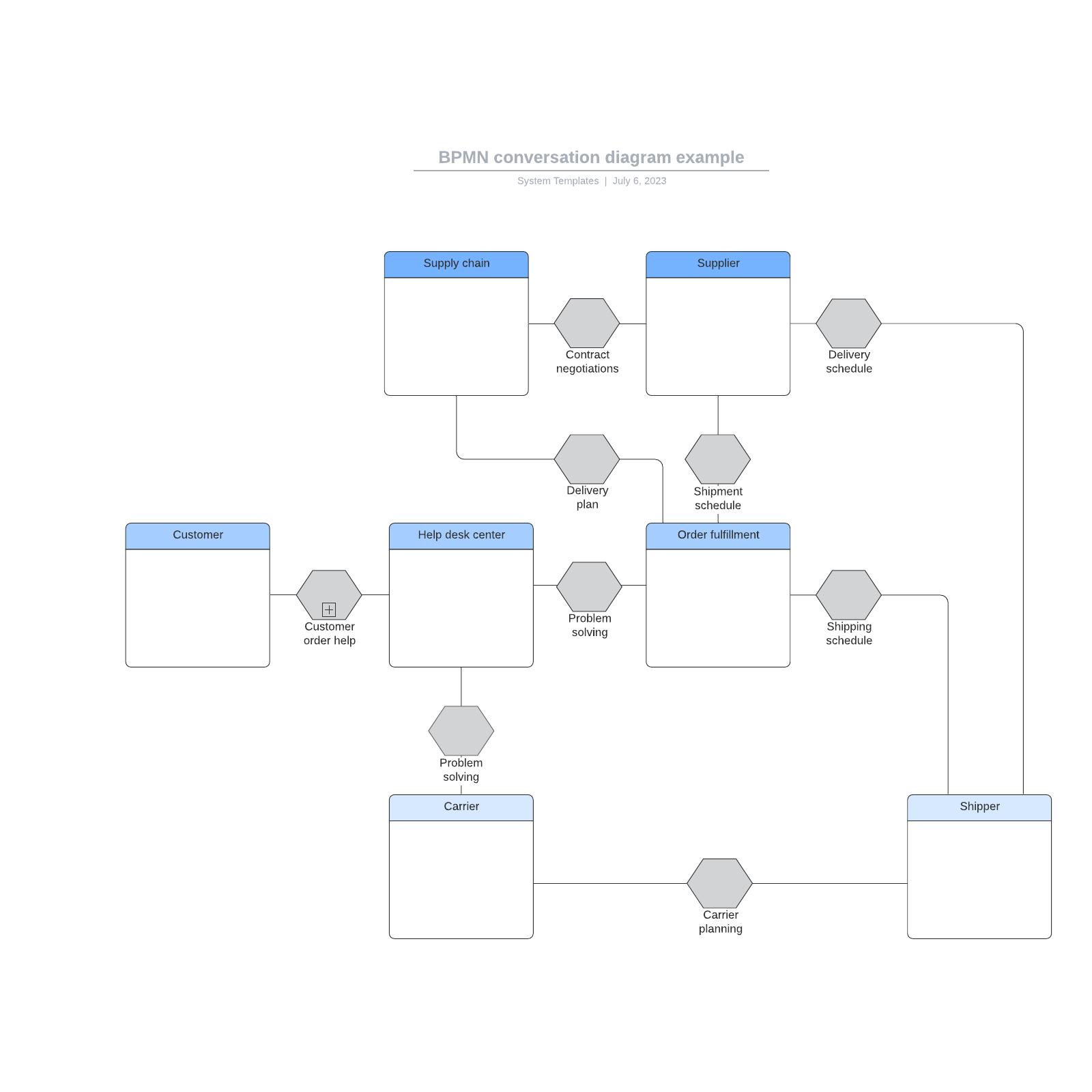 BPMN conversation diagram example