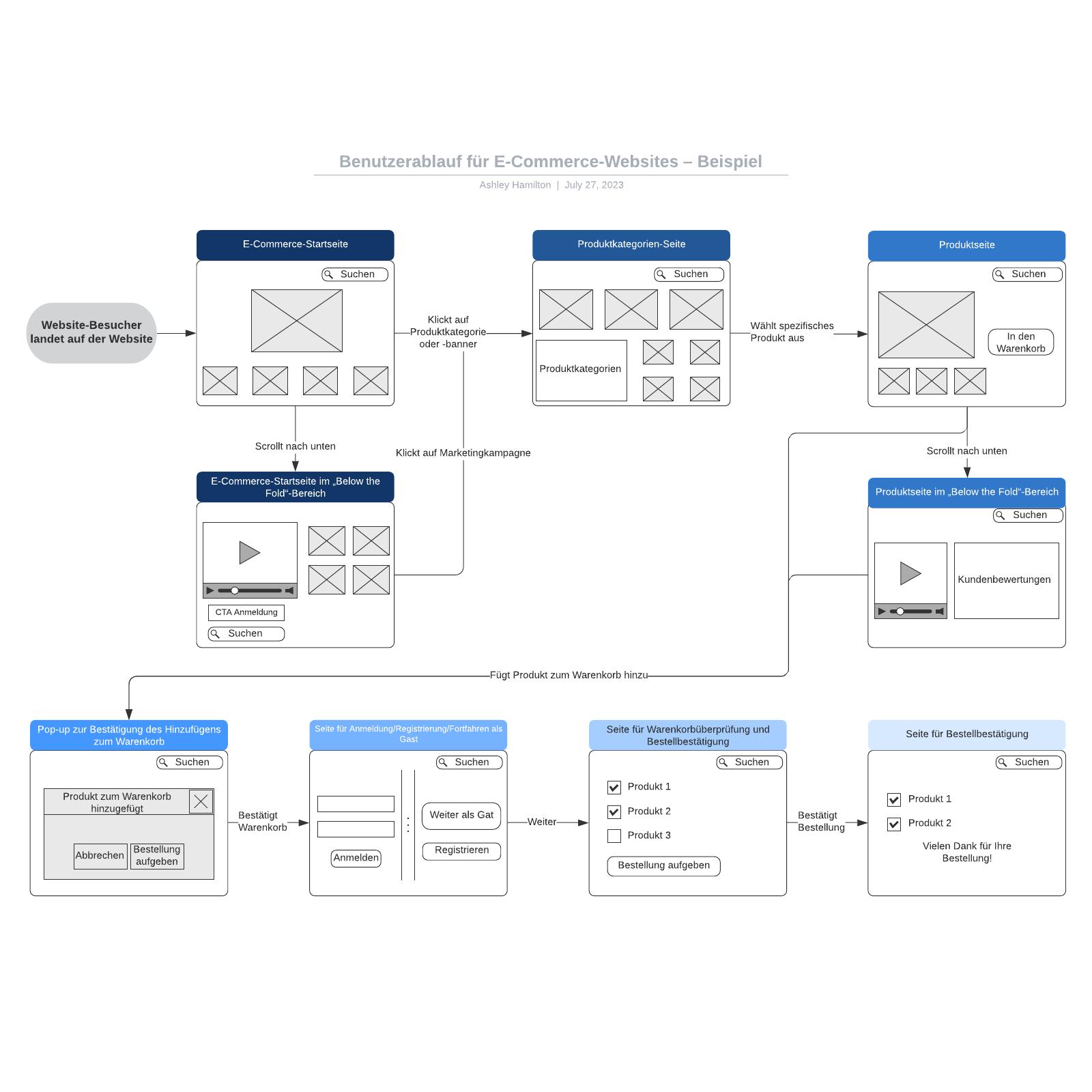 User Flow für E-Commerce-Websites – Beispiel