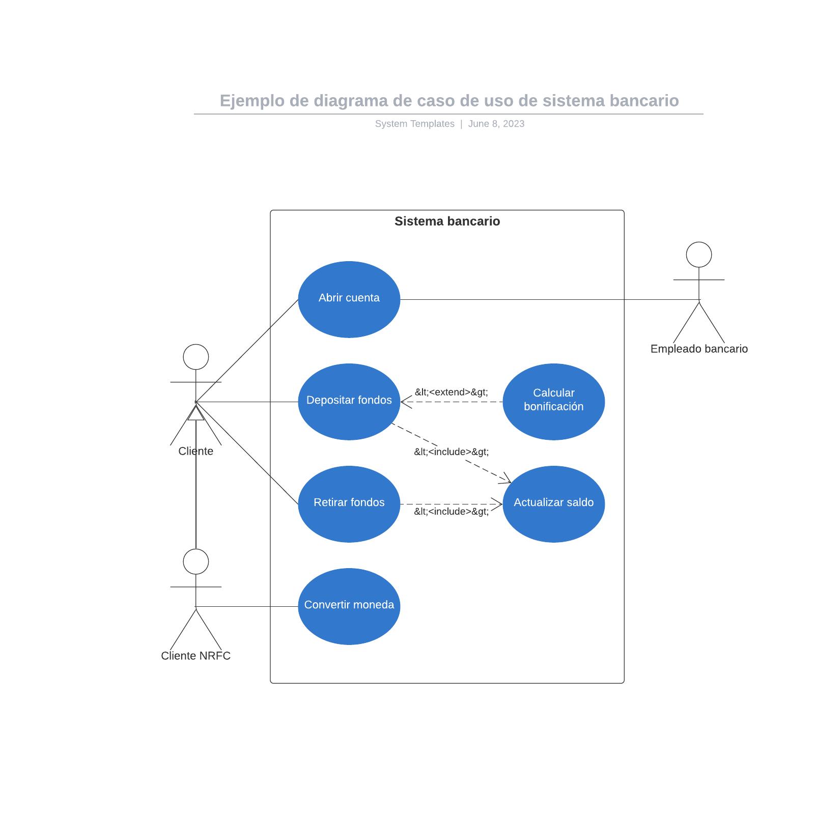 Ejemplo de diagrama de caso de uso de sistema bancario