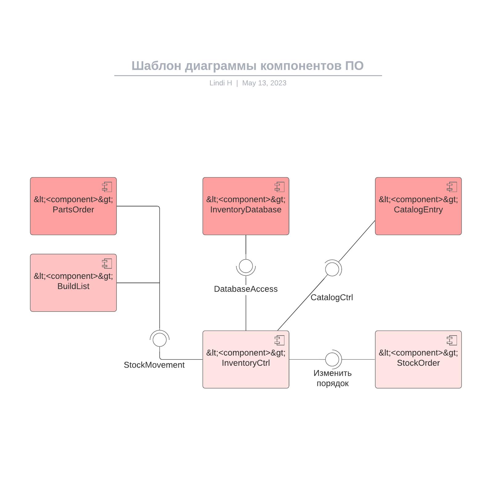 Шаблон диаграммы компонентов ПО