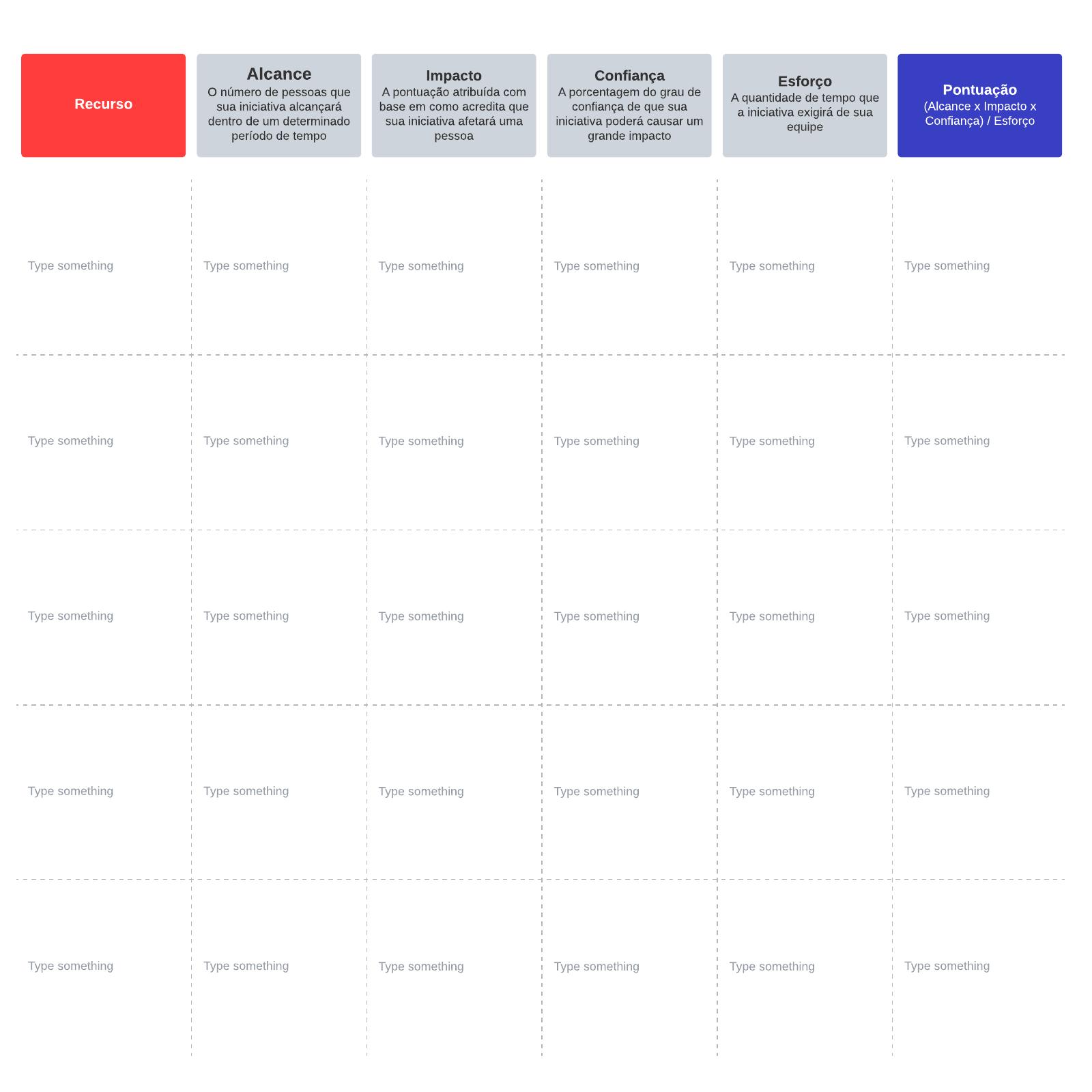 Matriz de priorização RICE