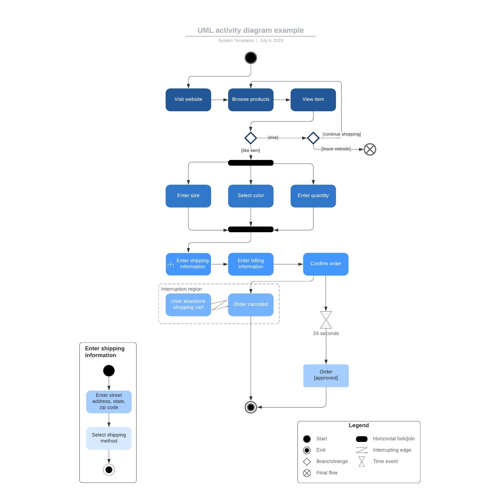 UML activity diagram example