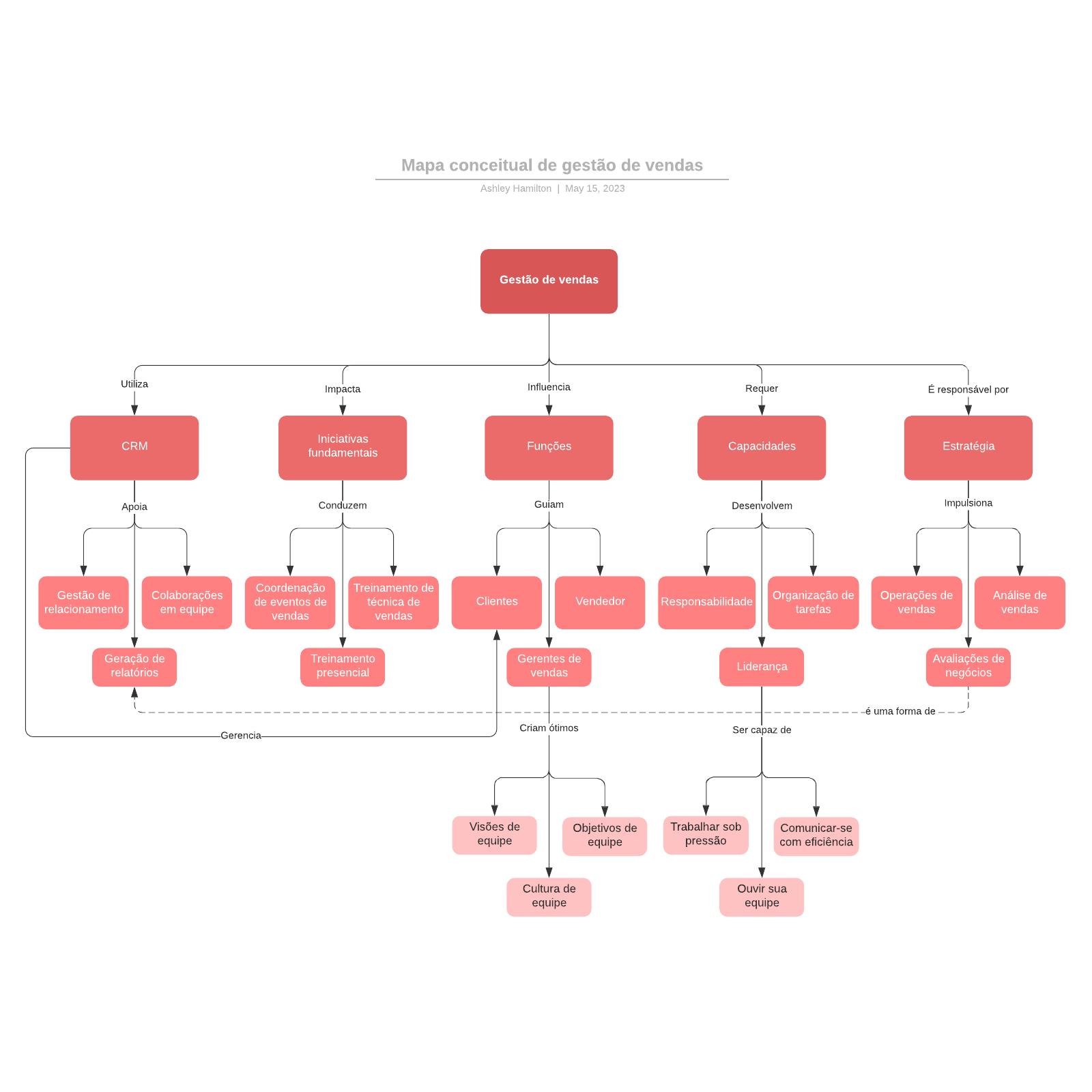 Mapa conceitual de plano de vendas