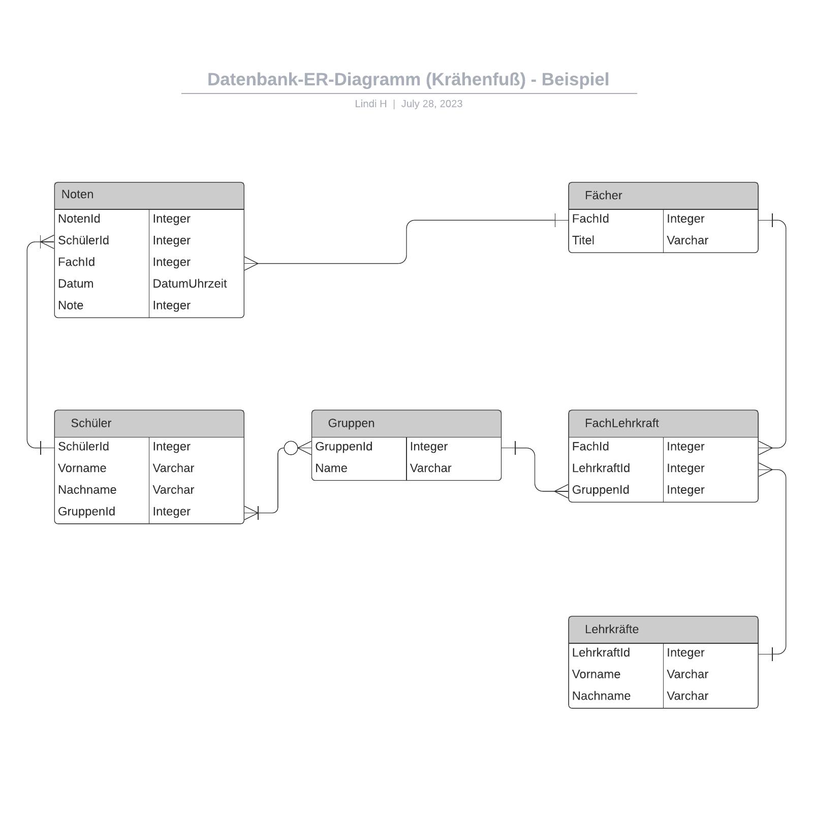 Datenbank-ER-Diagramm (Krähenfuß) - Beispiel