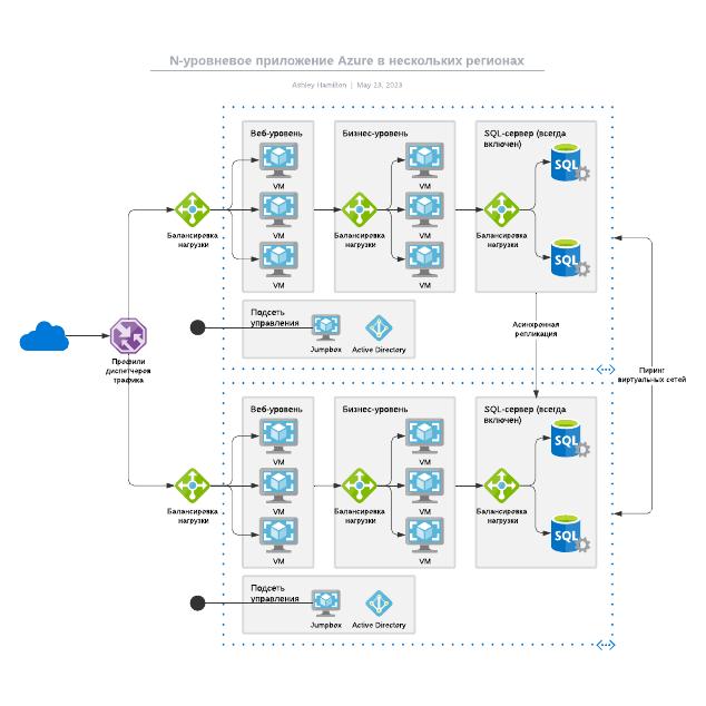 N-уровневое приложение Azure в нескольких регионах
