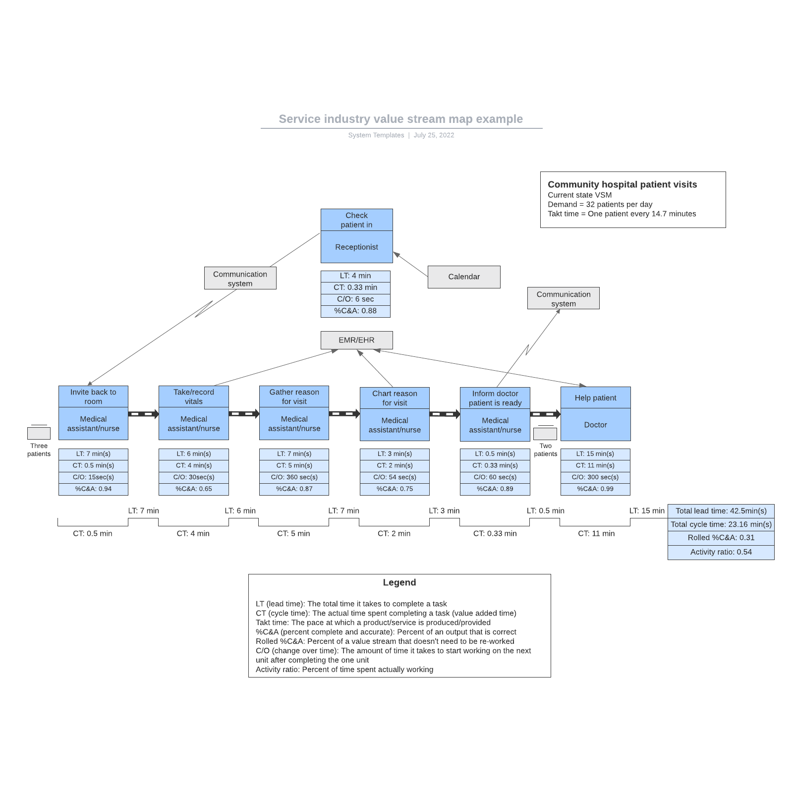 Service industry value stream map example