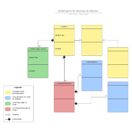 Modelagem de domínio de objetos