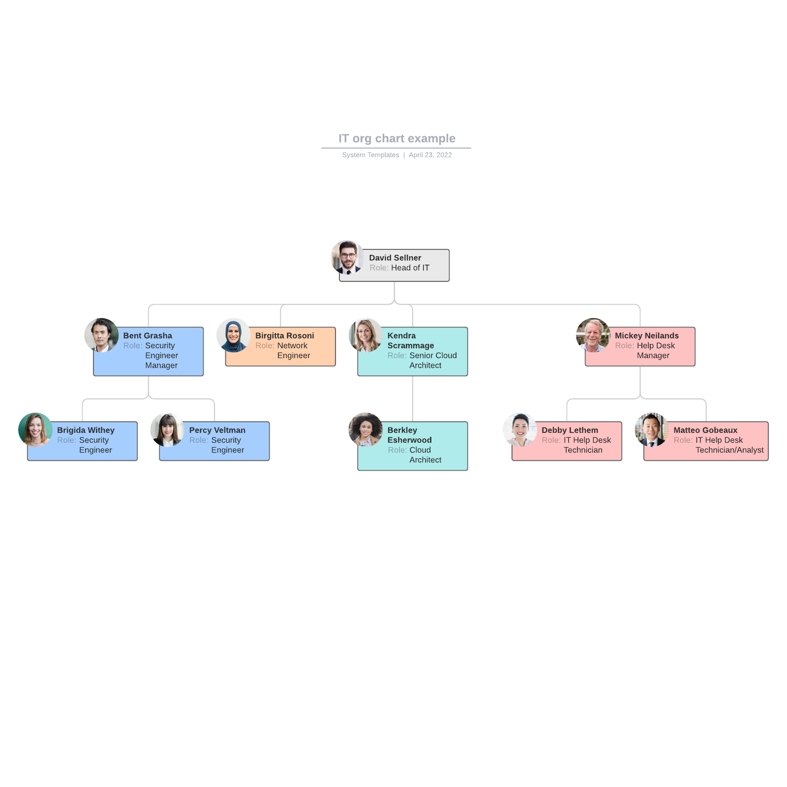 IT org chart example