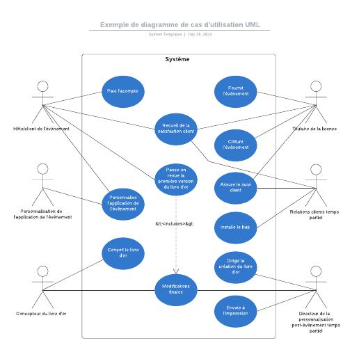 exemple de diagramme de cas d'utilisation pour un événement 2