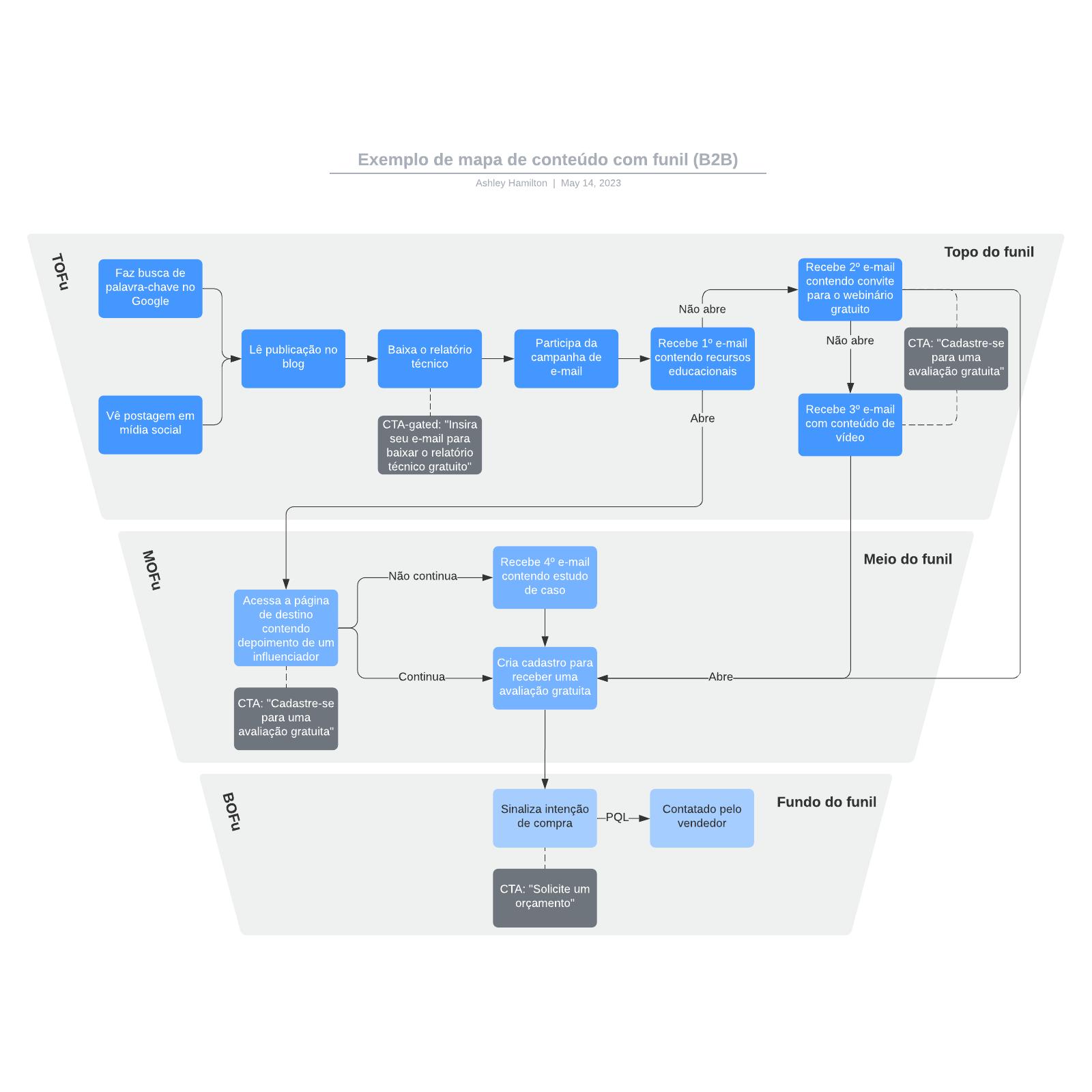 Exemplo de mapa de conteúdo com funil (B2B)